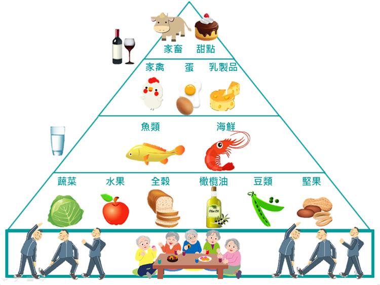地中海饮食金字塔最下层也强调
